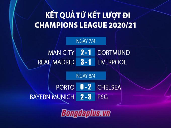 Kết quả tứ kết lượt đi Champions League 2020/21