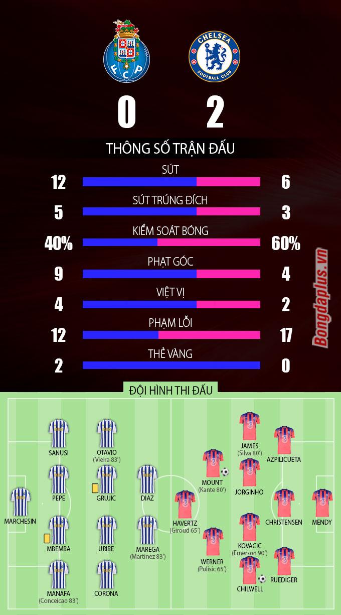 Thông số sau trận Porto vs Chelsea