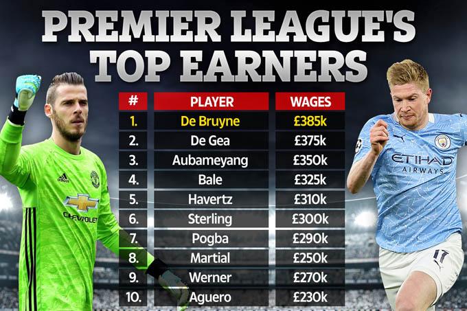 Top cầu thủ hưởng lương cao nhất Ngoại hạng Anh