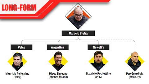 Pep Guardiola & Phả hệ HLV của Bielsa