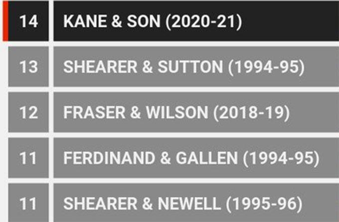 Những cặp tiền đạo cùng nhau tạo ra nhiều bàn thắng nhất ở Premier League trong 1 mùa