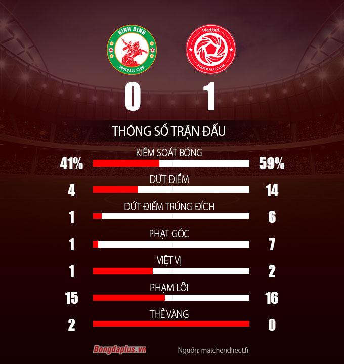 Thông số sau trận Topaland BÌnh Định vs Viettel