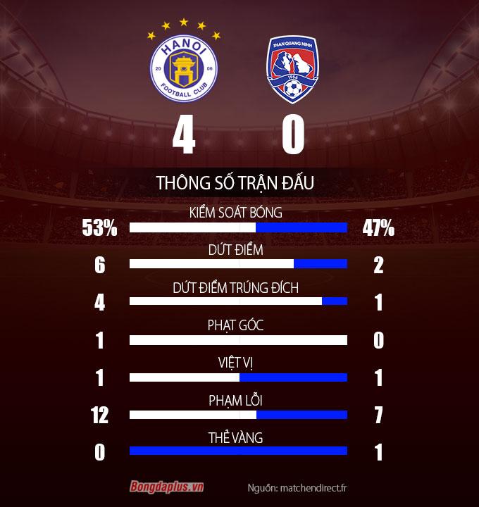 Thông số sau trận Hà Nội FC vs Than Quảng Ninh