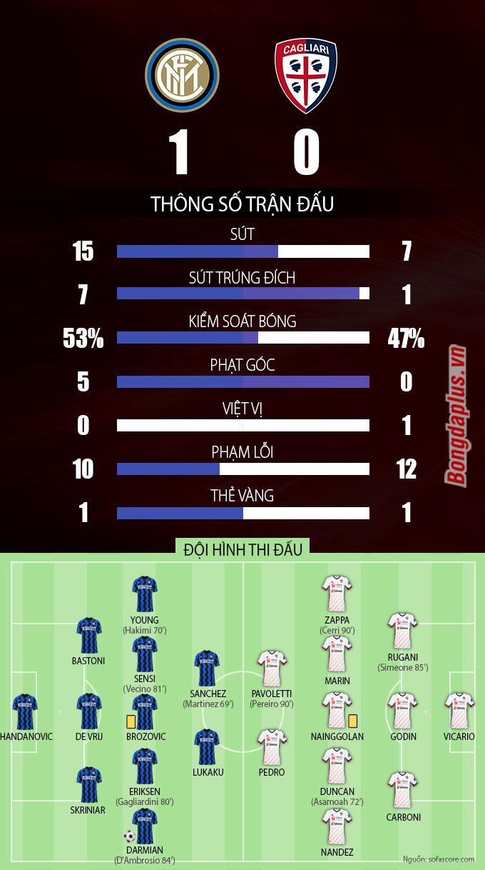 Thông số sau trận Inter vs Cagliari