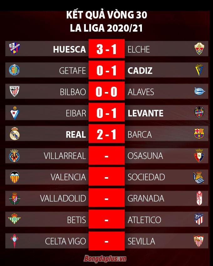 Kết quả vòng 30 La Liga