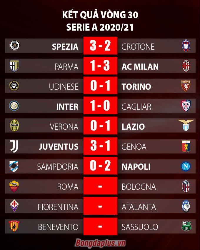 Kết quả vòng 30 Serie A