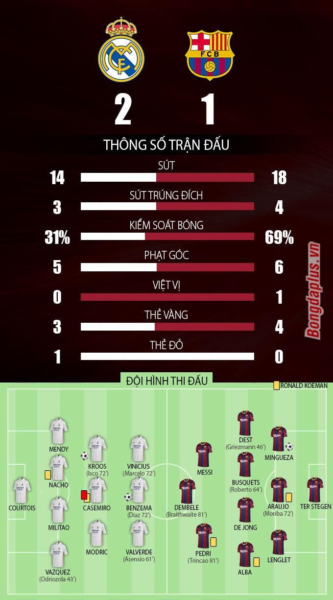 Thông số sau trận Real vs Barca