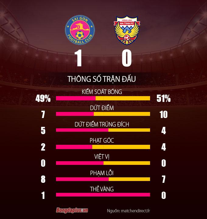 Thông số sau trận Sài Gòn FC vs Hồng Lĩnh Hà Tĩnh