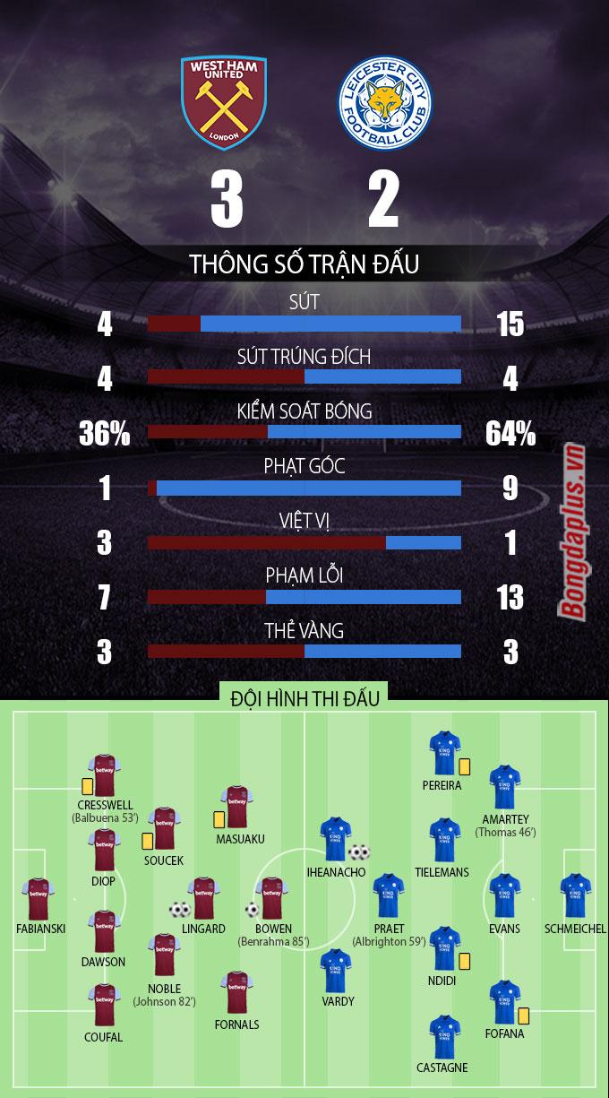 Thông số sau trận West Ham vs Leicester