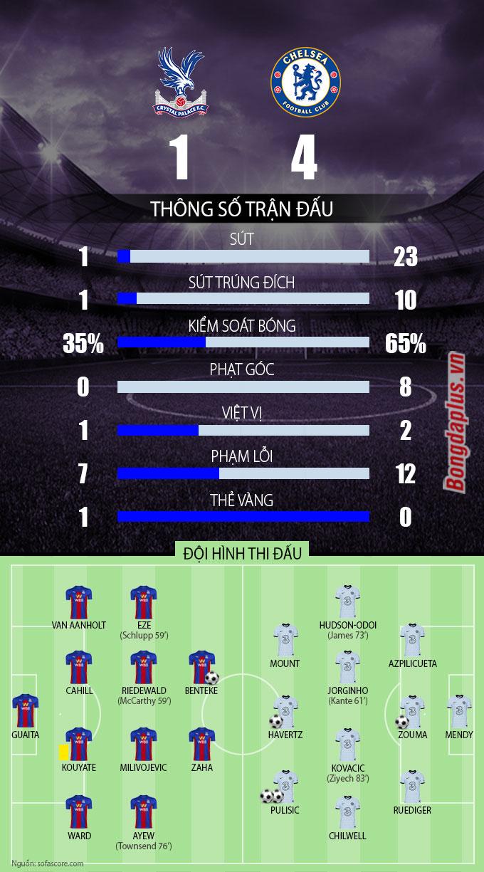 Thống kê sau trận Crystal Palace vs Chelsea