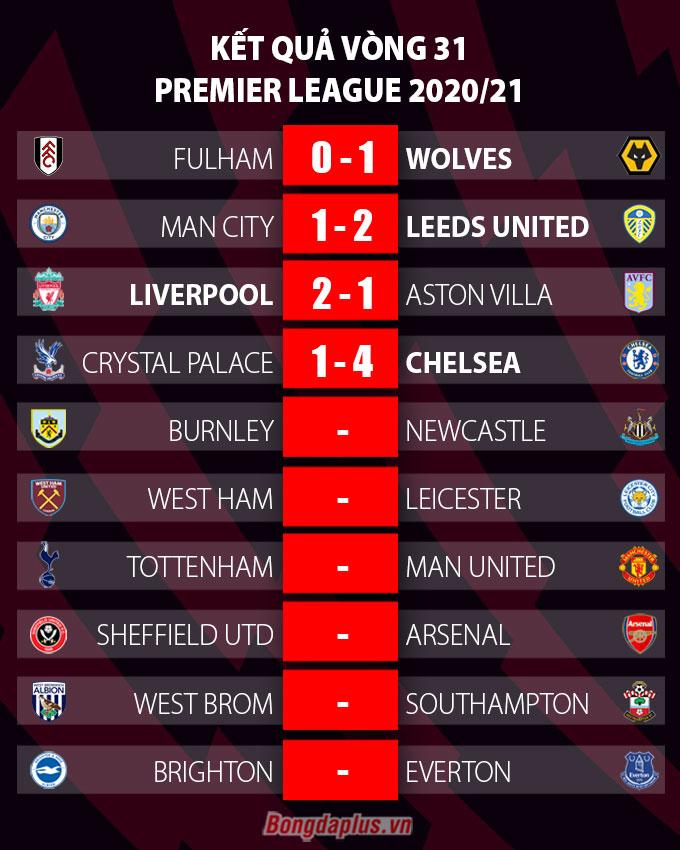 Kết quả vòng 31 Ngoại hạng Anh