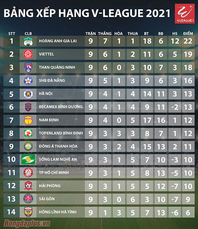 BXH V-League 2021 sau vòng đấu thứ 9