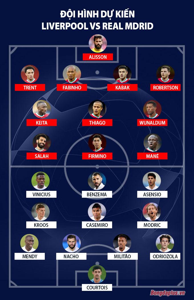 Đội hình dự kiến Liverpool vs Real