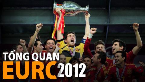 EURO 2012 gãy vụn dưới gót sắt Bò Tót