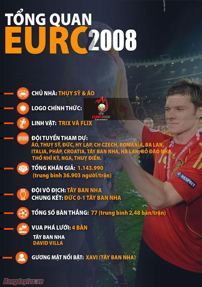 Tổng quan Euro 2008