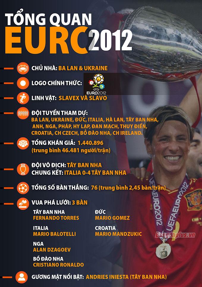 Tổng quan Euro 2012