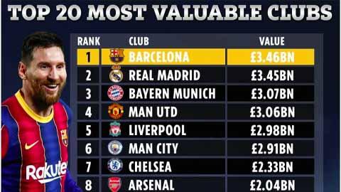 MU bị Bayern đá văng khỏi Top 3 đội bóng giá trị nhất thế giới