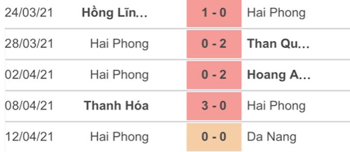 haiphong - oxbet.com đưa tin ài Gòn FC vs Hải Phòng, 19h15 ngày 17/4: Không còn đường lùi!