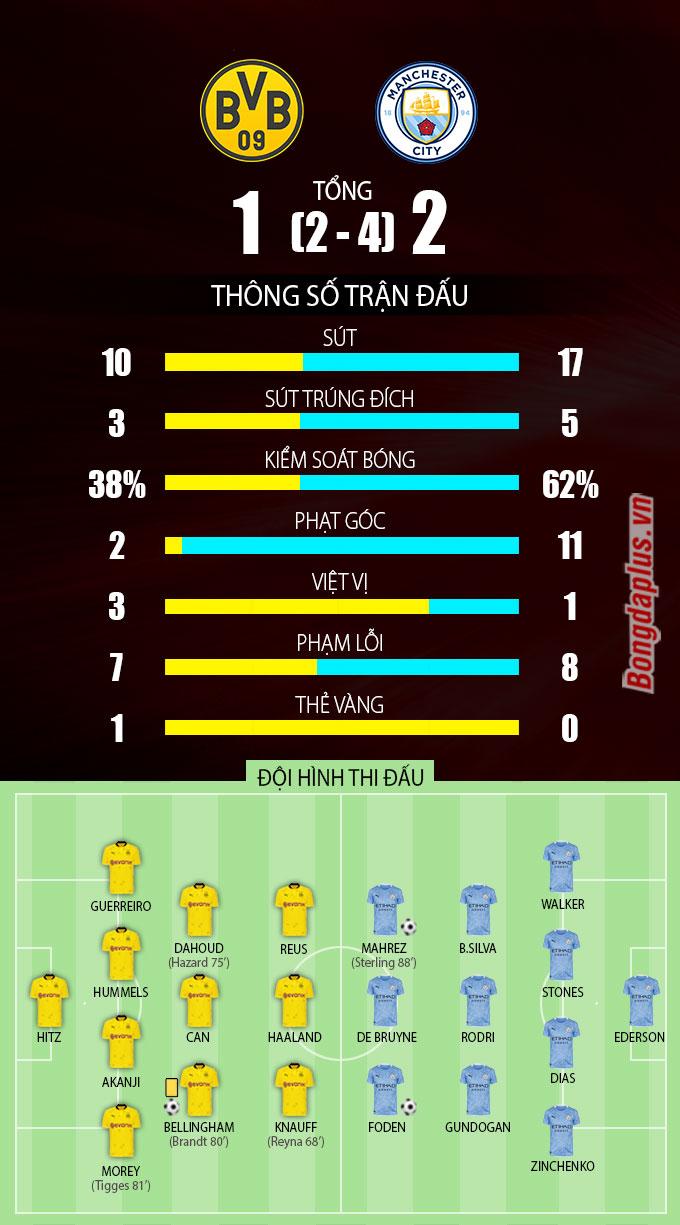 Thông số sau trận Dortmund vs Man City
