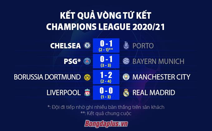 Kết quả lượt về vòng tứ kết Champions League