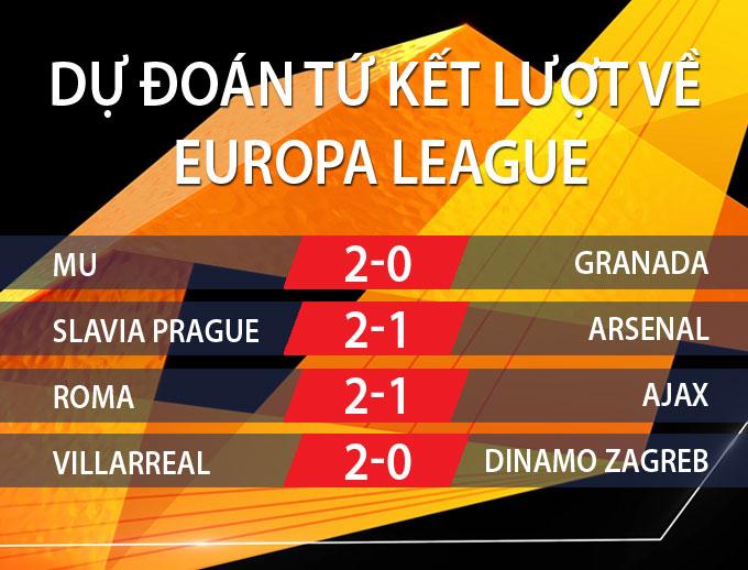 Dự đoán kết quả tứ kết lượt về Europa League 2020/21