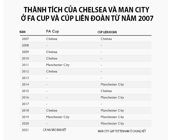 Thành tích của Chelsea và Man City ở FA cup và Cúp Liên đoàn kể từ năm 2007