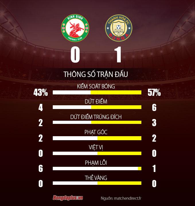 Thông số sau trận Topaland Bình Định vs Đông Á Thanh Hóa