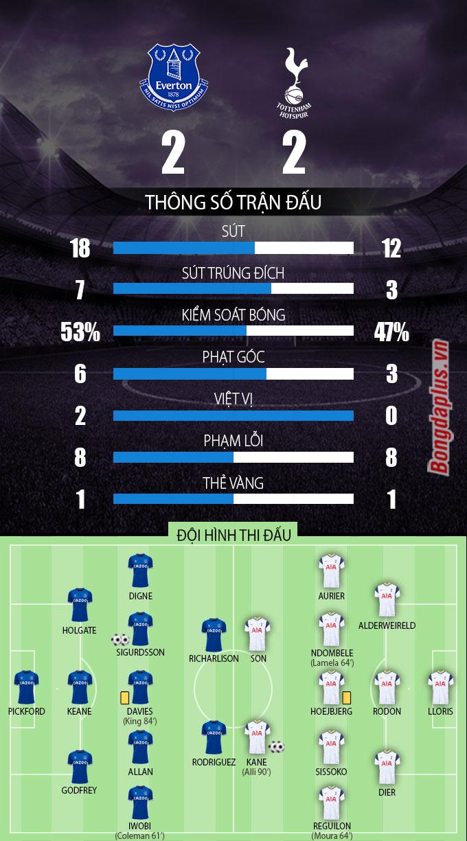 Thông số sau trận Everton vs Tottenham