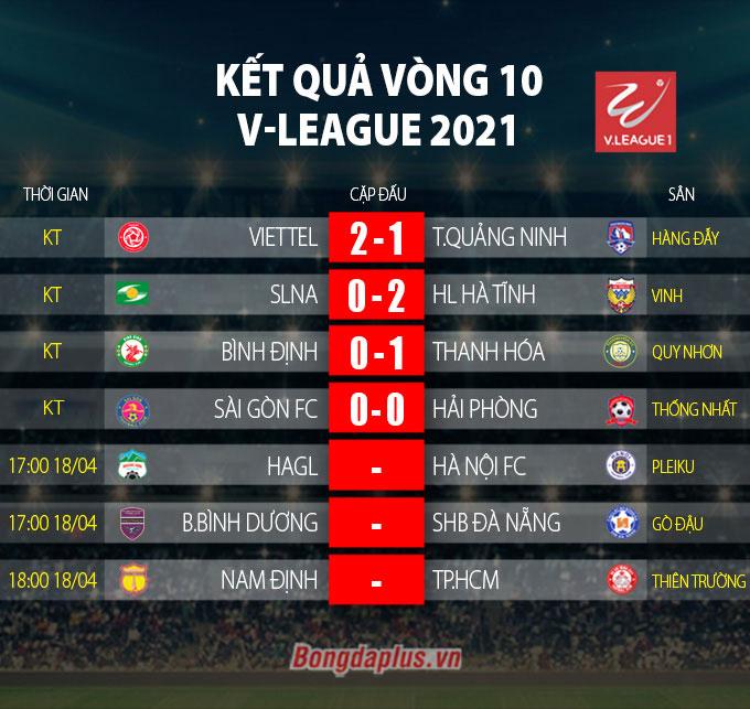 Kết quả vòng 10 V-League 2021