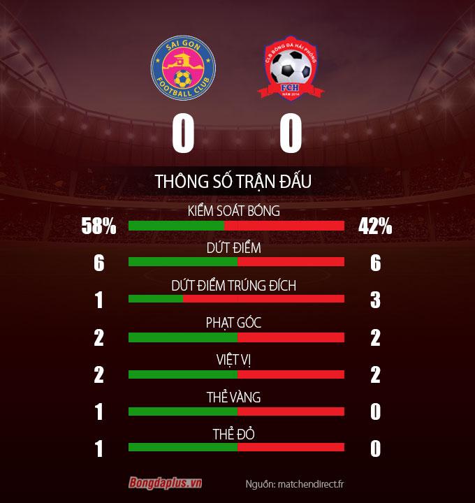 Thông số sau trân Sài Gòn FC vs Hải Phòng