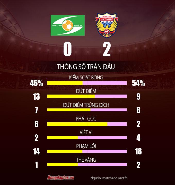 Thông số sau trận SLNA vs HL Hà Tĩnh