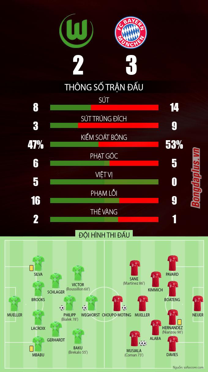 Thông số sau trân Wolfsburg vs Bayern