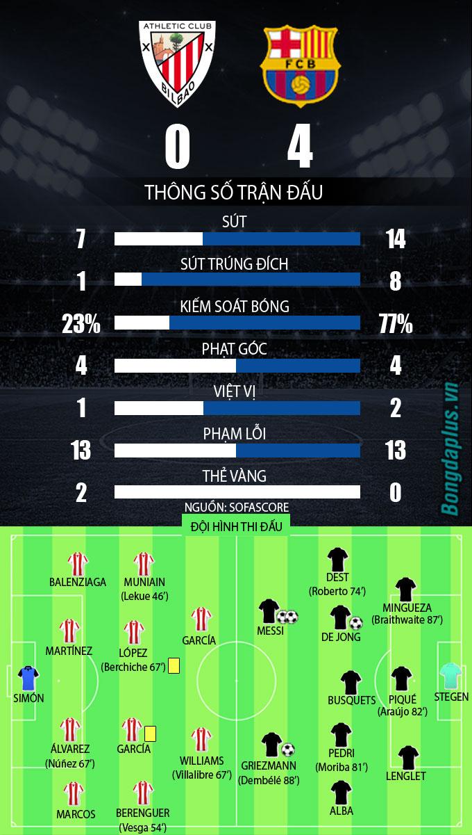 Thống kê sau trận Bilbao vs Barca