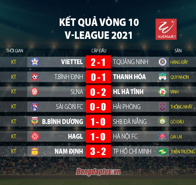 Kết quả vòng 10 V.League 2021