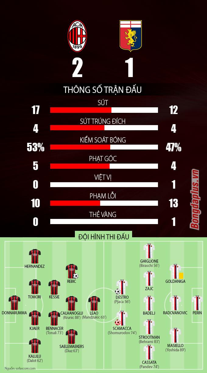 Thống kê sau trận Milan vs Genoa