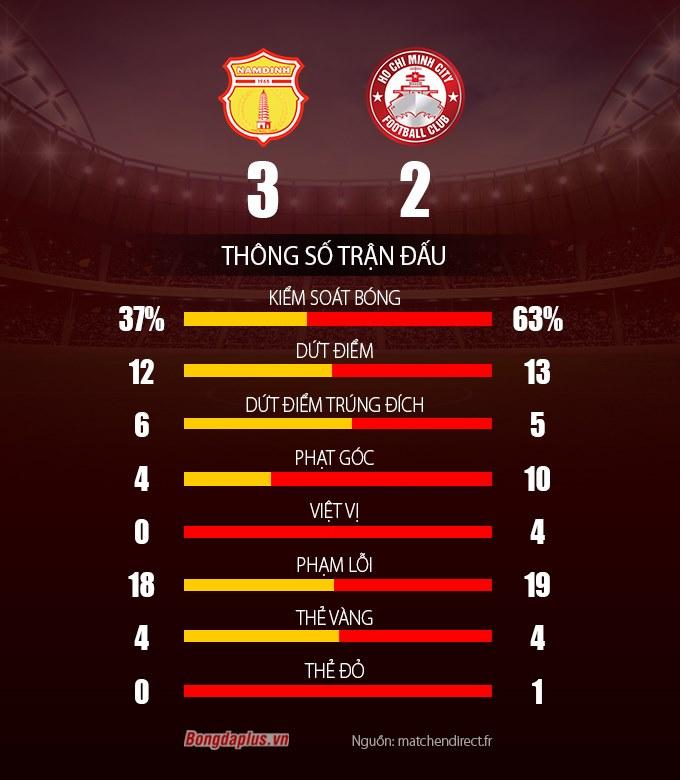 Thống kê sau trận Nam Định vs TP.HCM