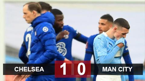 Kết quả Chelsea 1-0 Man City: Man xanh tan mộng ăn 4