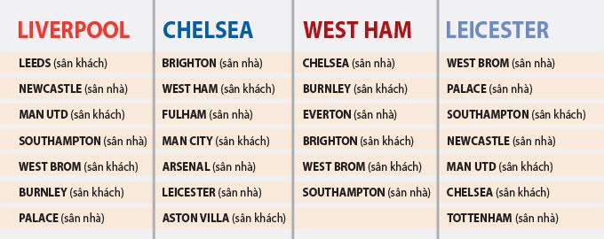 Lịch thi đấu còn lại của Liverpool, Leicester, West Ham và Chelsea