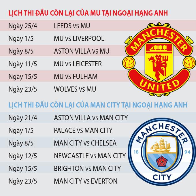 Lịch thi đấu còn lại của Man United và Man City