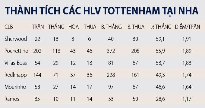 Thành tích của Mourinho so với các HLV từng dẫn dắt Tottenham