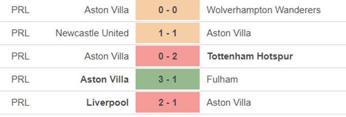 Aston Villa vs Man City