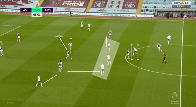 Man City thiết lập khối phòng thủ 3 người ở giữa sân với sự hỗ trợ của nhiều người khác