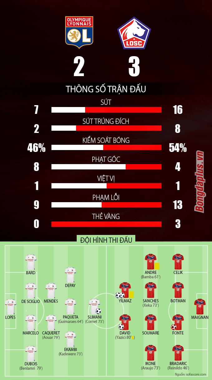 Thống kê sau trận Lyon vs Lille