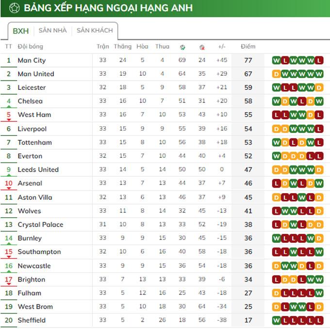 Man City đang hơn MU 10 điểm khi mùa giải chỉ còn 5 vòng nữa