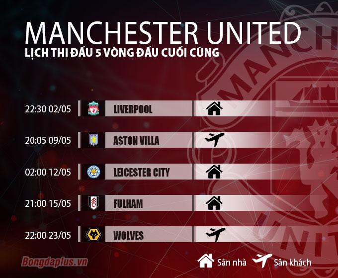 Lịch thi đấu 5 vòng đấu cuối cùng của Manchester United