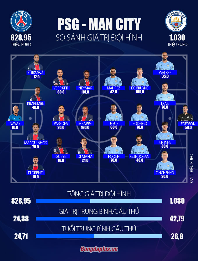 Giá trị đội hình của PSG vs Man City (theo Transfermarkt)