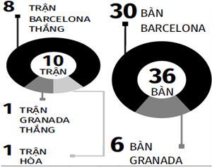 barca vs granada 3 - oxbet.com đưa tin Barca vs Granada, 0h00 ngày 30/4: Lần đầu lên đỉnh
