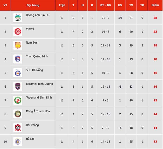 Hà Nội FC phải cạnh tranh với 6 đội bóng xếp trên mình trong việc giành quyền vào top 6