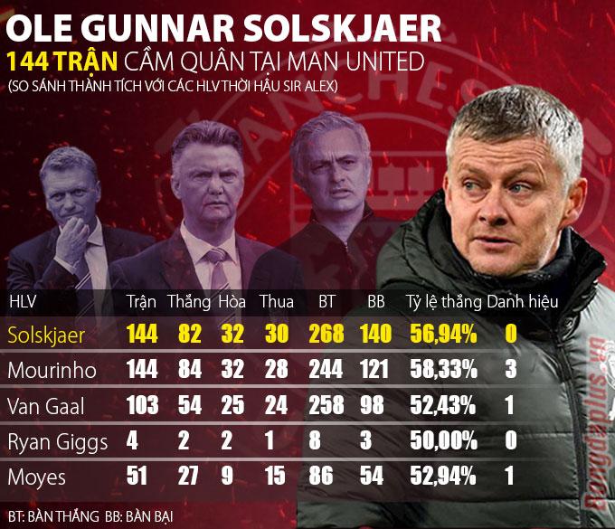 Thành tích của HLV Ole Gunnar  Solskjaer sau 144 trận dẫn dắt Man United