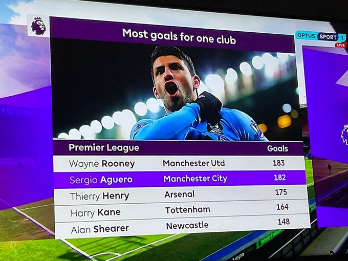Aguero chỉ còn kém kỷ lục của Rooney đúng 1 bàn